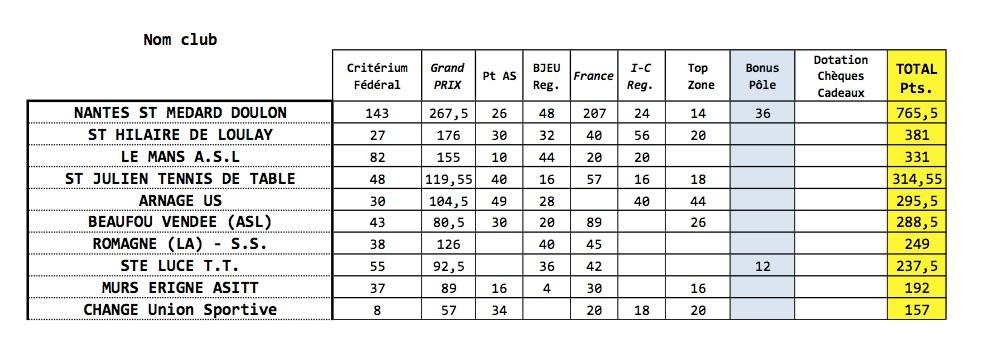 Avenir ping saison 2014 2015 tennis de table ligue des - Ligue des pays de la loire tennis de table ...