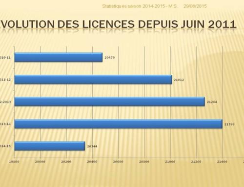 STATISTIQUES LICENCES – Saison 2014-2015