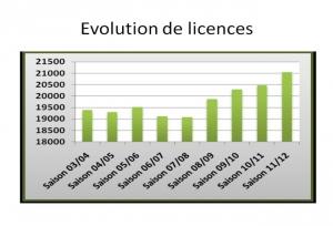 Evolution Licences