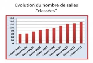 Evolution Salles
