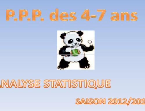 ARNAGE et la VAILLANTE d'ANGERS dans le top 6 National du PPP 2013