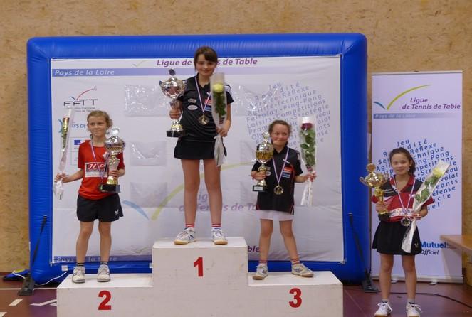 R sultats tournoi open benjamins tennis de table ligue - Ligue des pays de la loire tennis de table ...