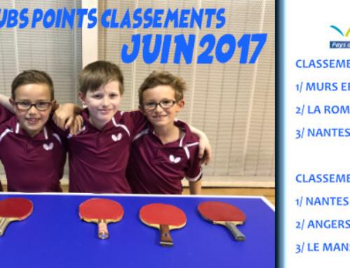 """Challenge Clubs """"points classement"""" – juin 2017"""