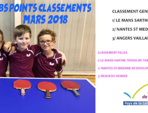 "Challenge Clubs ""points classement"" – Mars 2018"
