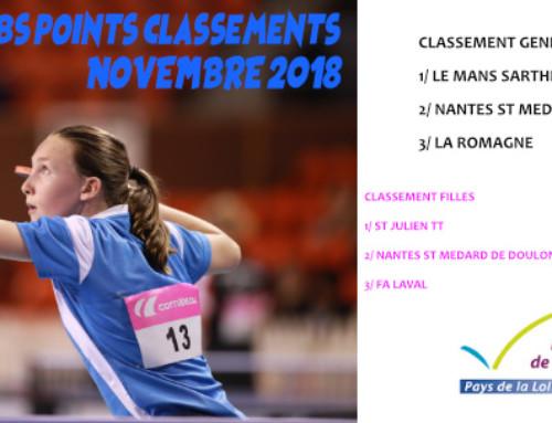 """Challenge Clubs """"points classement"""" – Novembre 2018"""