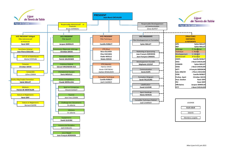 Organigramme Juin 2021-page-001